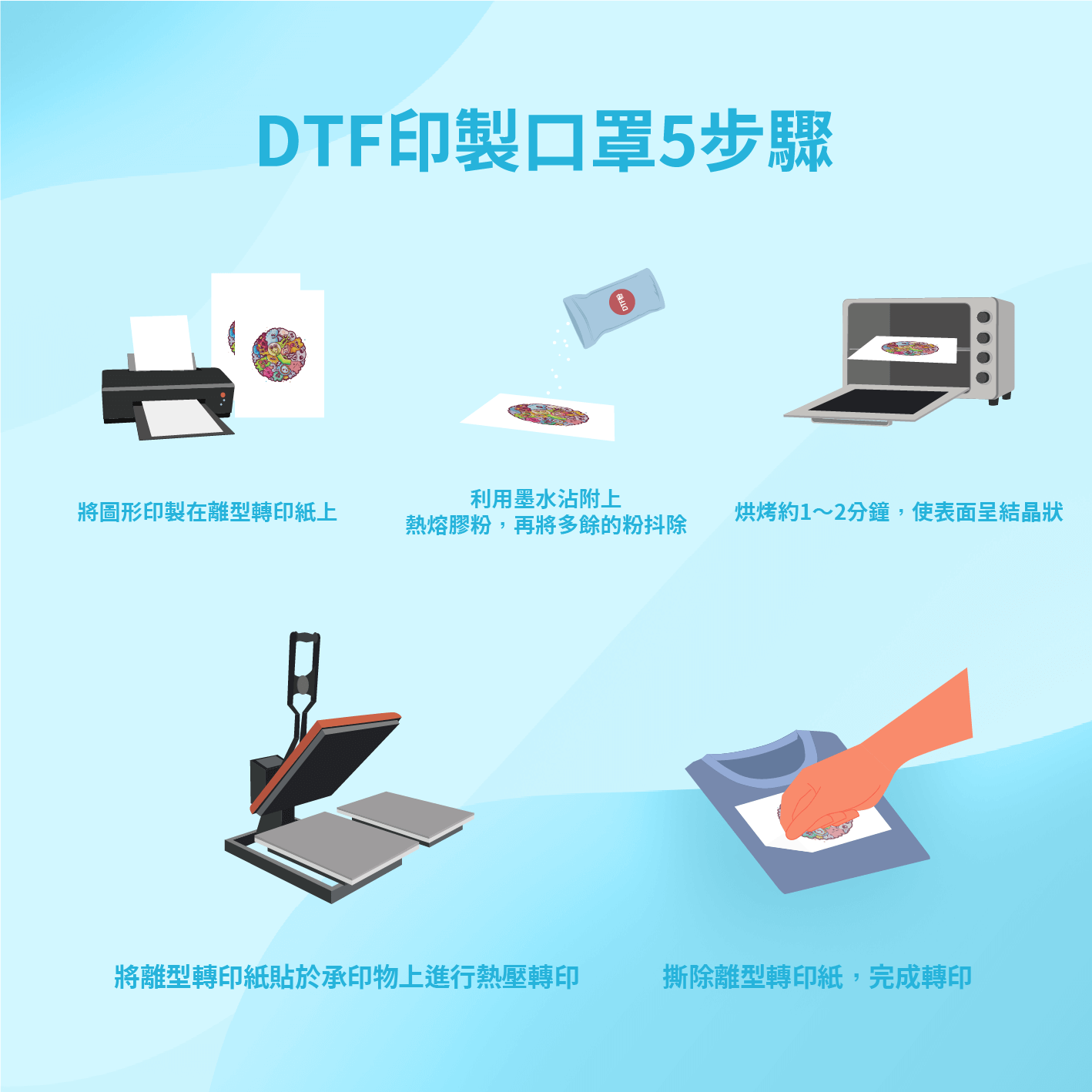DTF印製口罩5步驟