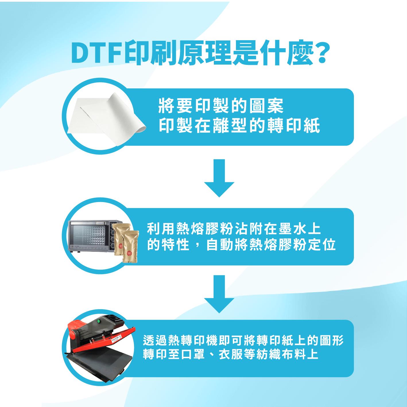 DTF印刷原理是什麼?